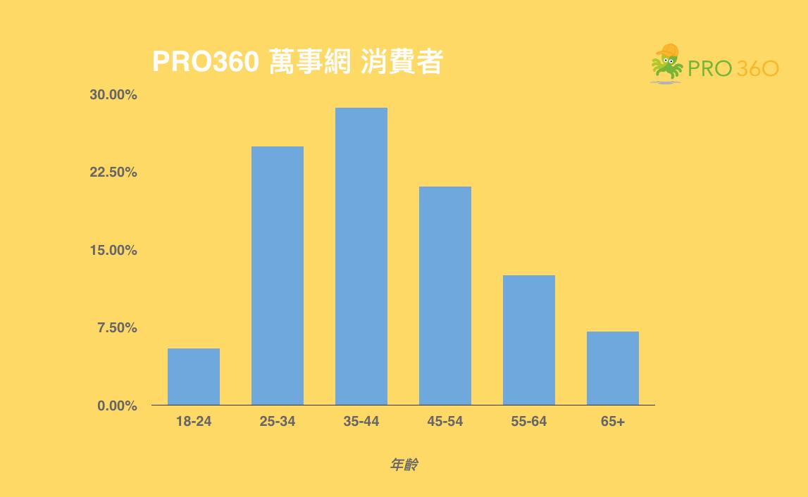 PRO360 消費者