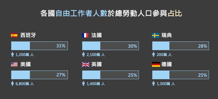 麥肯錫全球研究所|歐美各國零工經濟的勞動參與報告顯示