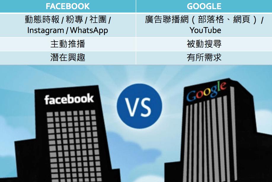 臉書和 Google 的廣告模式與廣告投放邏輯