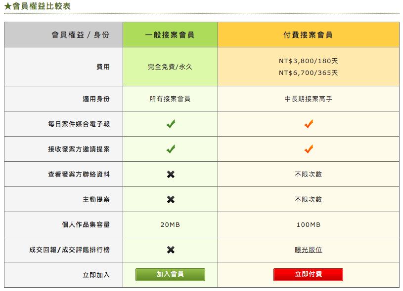有著網站內原本就有許多公司企業主及會員的優勢,104外包網和518外包網可以說是目前台灣兩大外包平台。