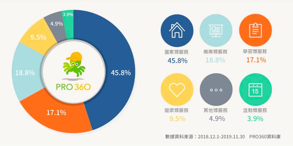 2019年 消費者發案需求占比