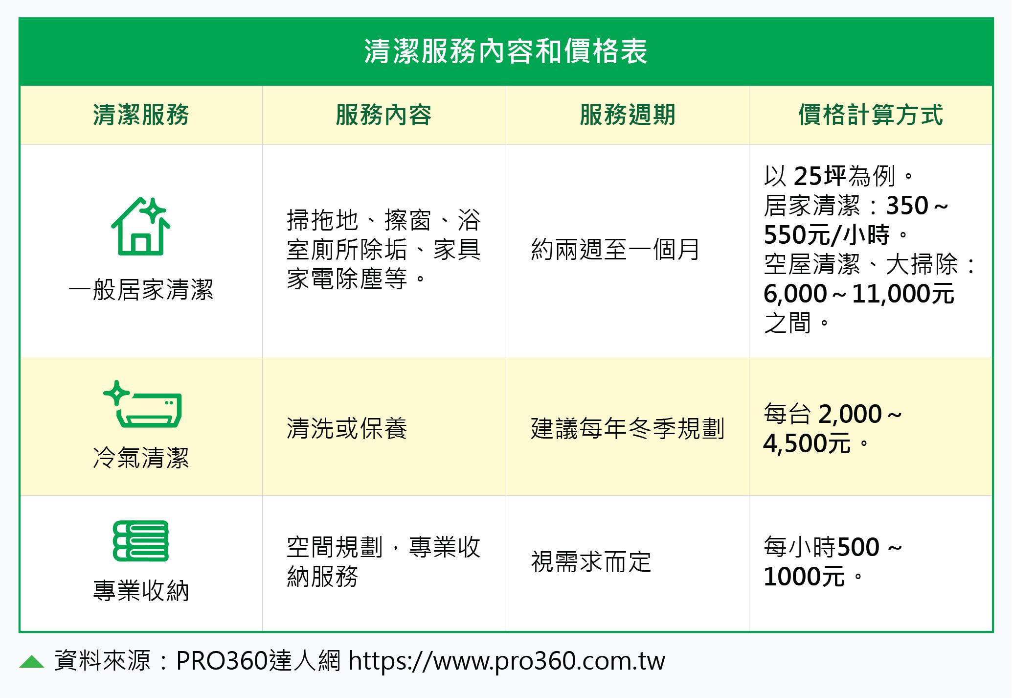 清潔服務內容與價格表